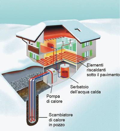 Geotermia for Impianto fotovoltaico con pompa di calore prezzi